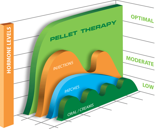 Chart Pellet Therapy