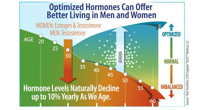 Testosterone and Estrogen Pellet Therapy for Women