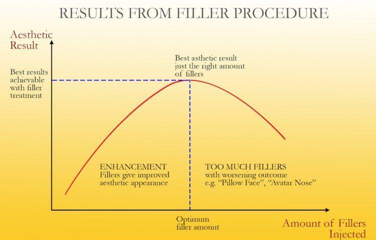 Filler Result Chart